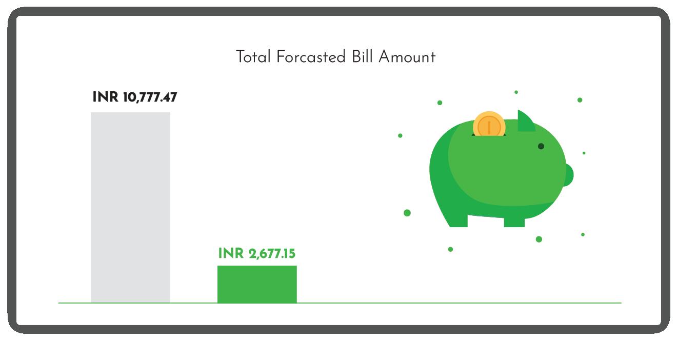 75% Savings on monthly energy bill